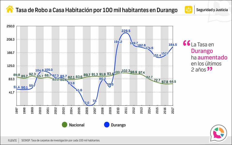 Tasa de Robo a casa habitación en Durango 1997-2017
