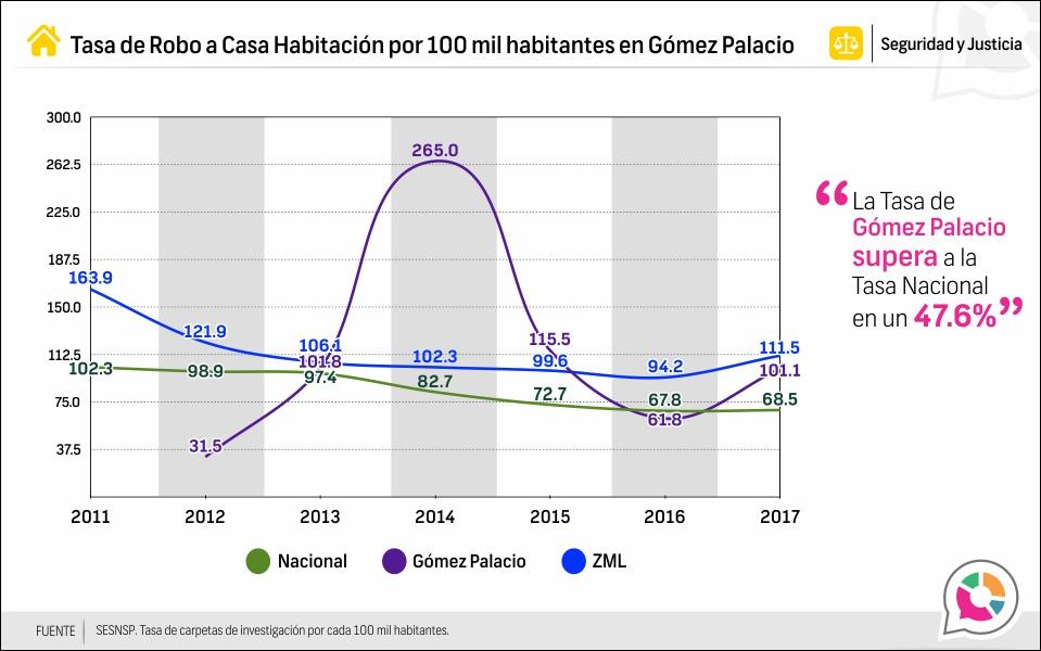 Tasa de Robo a casa habitación en Gómez Palacio 2013-2017
