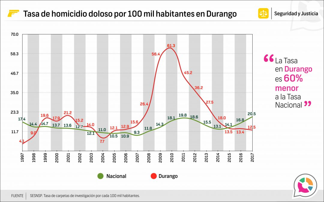 Tasa de Homicidio Doloso en Durango 1997-2017