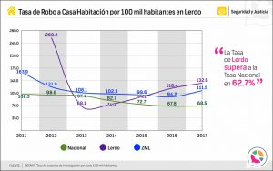 Tasa de robo a casa habitación en Lerdo 2013-2017