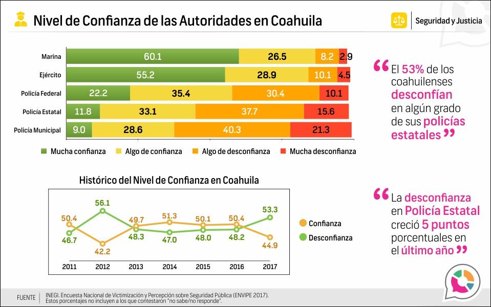 Nivel de confianza en las autoridades de Coahuila 2017