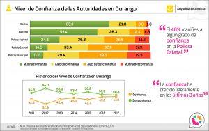 Nivel de confianza en las autoridades de Durango 2017