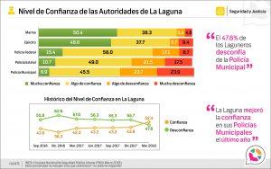 Nivel de confianza en las autoridades de La Laguna 2018