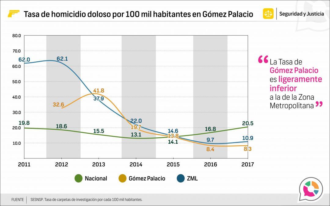 Tasa de Homicidio Doloso en Gómez Palacio 2013-2017