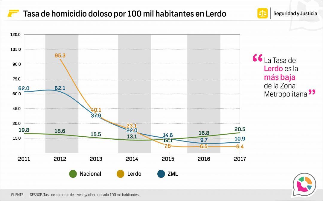 Tasa de homicidio doloso en Lerdo 2013-2017