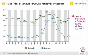 Tasa de robo de vehículo en Coahuila 1997-2017