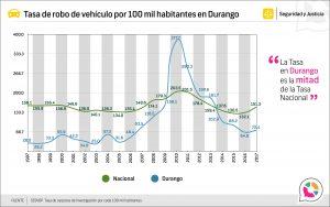 Tasa de Robo de vehículo en Durango 1997-2017