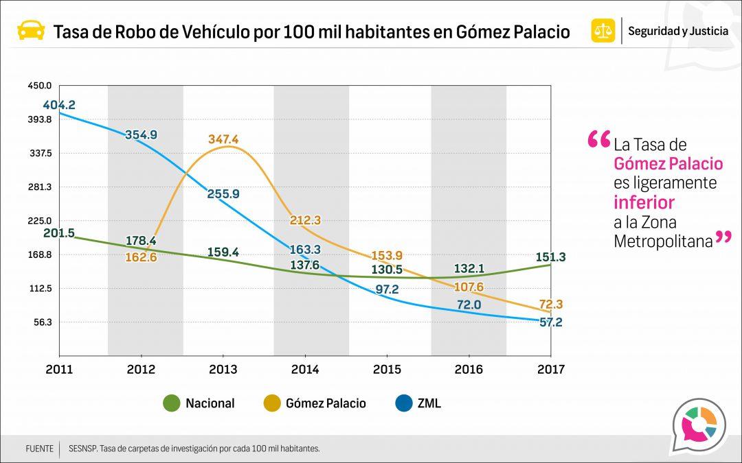 Tasa de Robo de vehículo en Gómez Palacio 2013-2017