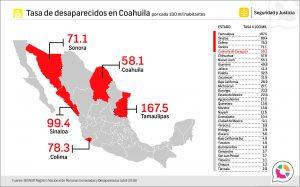 Tasa de personas extraviadas y desaparecidas en Coahuila 2018