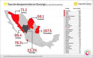 Tasa de Personas extraviadas y desaparecidas en Durango 2018