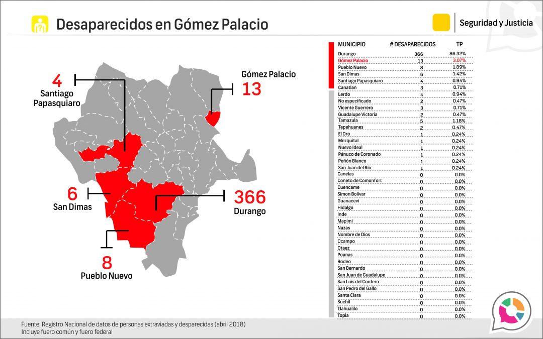 Personas extraviadas y desaparecidas en Gómez Palacio 2018