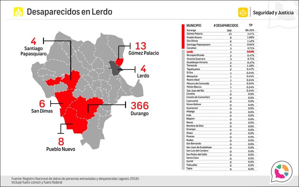 Personas extraviadas y desaparecidas en Lerdo 2018