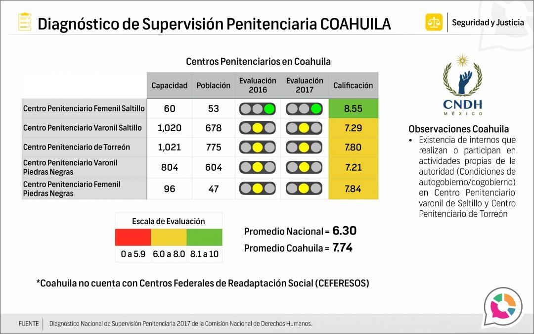 Evaluación penitenciaria en CERESOS y CEFERESOS en Coahuila 2017