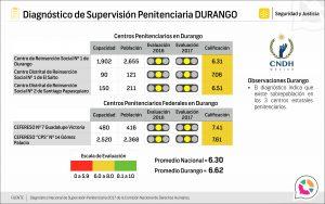 Evaluación Penitenciaria en CERESOS y CEFERESOS en Durango 2017