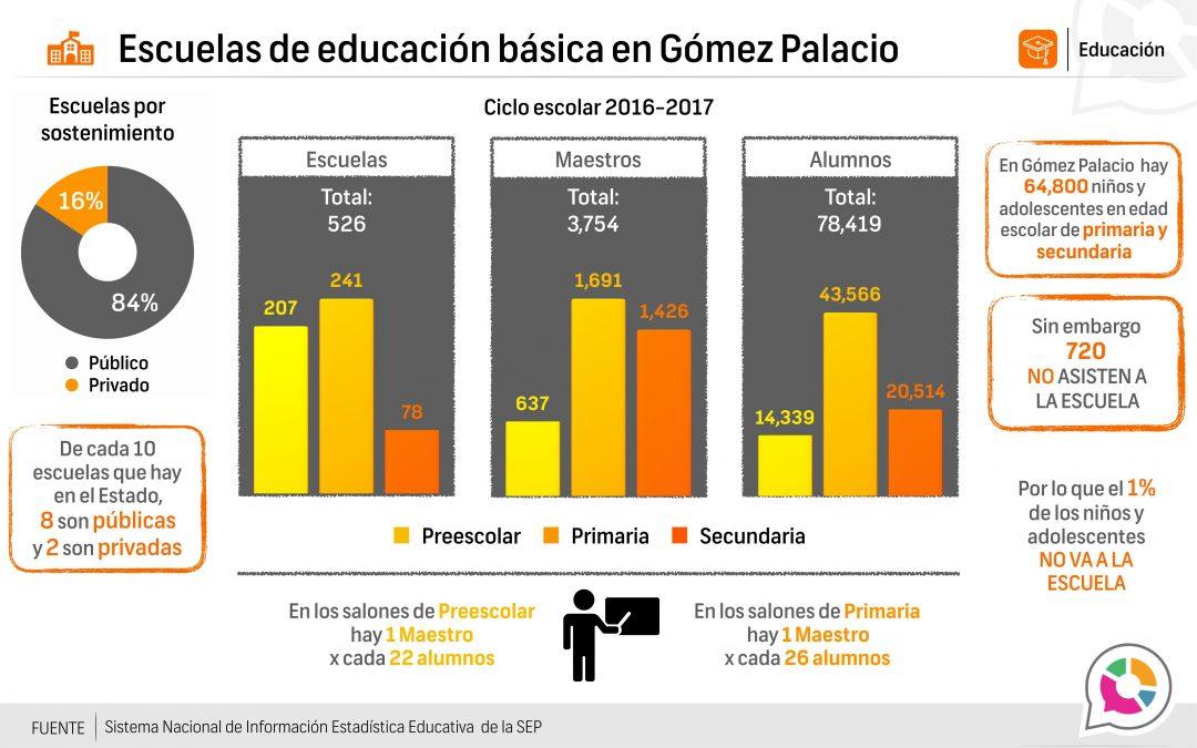 Escuelas de educación básica en Gómez Palacio 2016-2017