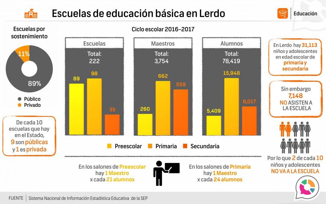 Escuelas de educación básica en Lerdo 2016-2017