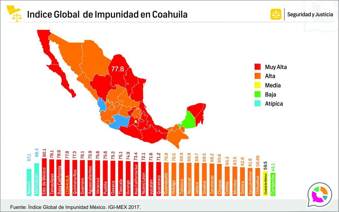 Indice Global de Impunidad Estatal en Coahuila 2017
