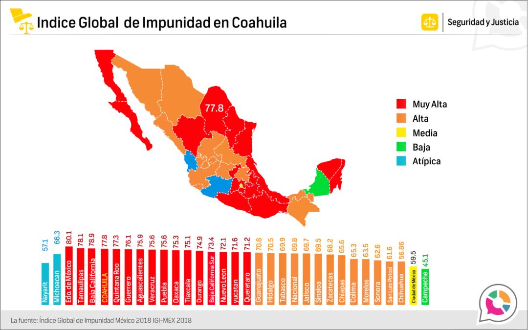Indice Global de Impunidad Estatal en Coahuila 2018