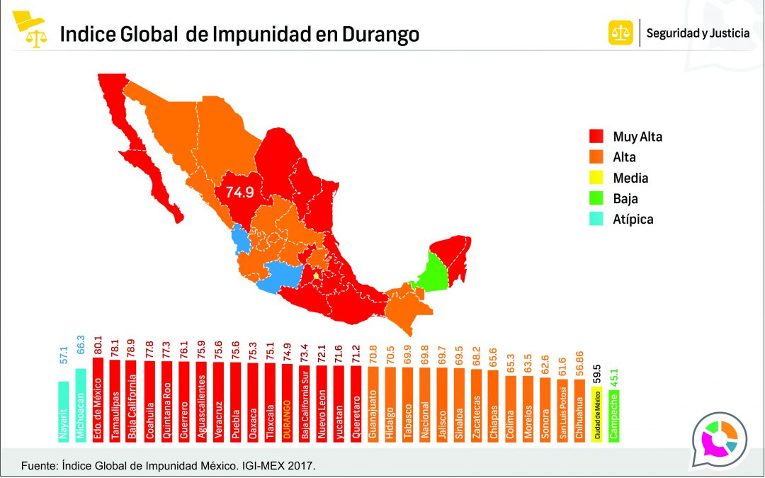 Índice Global de Impunidad Estatal en Durango 2017
