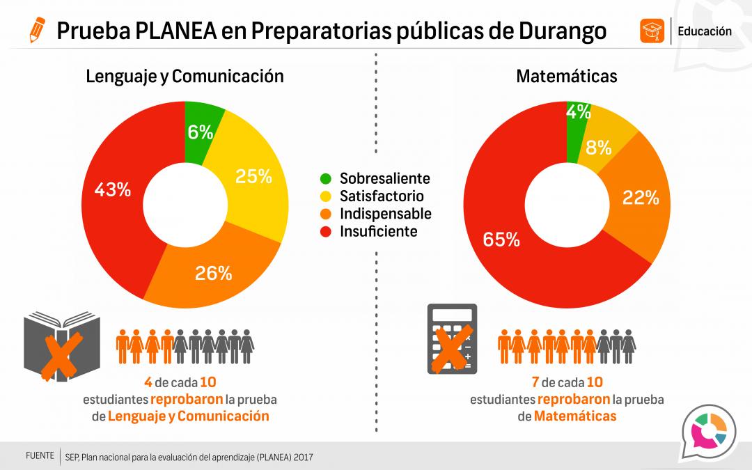 Prueba Planea Durango, educación pública media superior 2016-2017