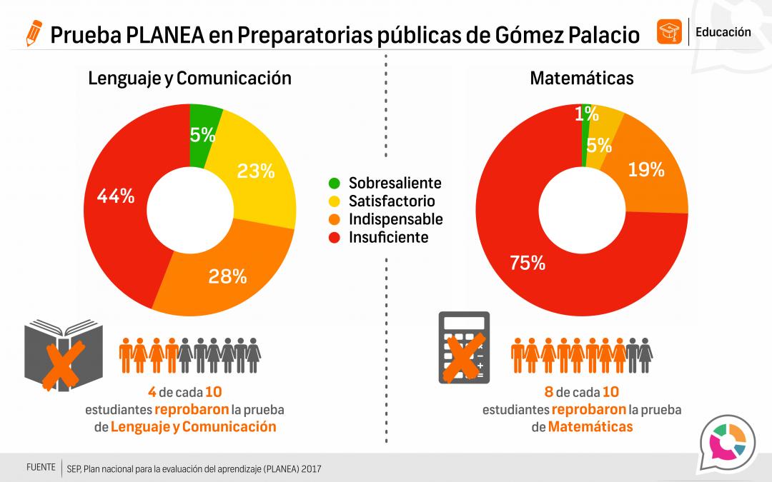 Prueba Planea Gómez Palacio, educación pública media superior 2016-2017
