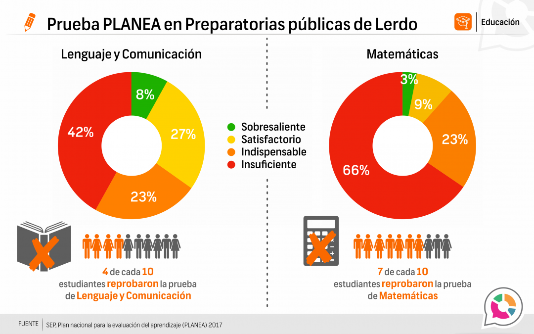 Prueba planea Lerdo, educación pública media superior 2016-2017