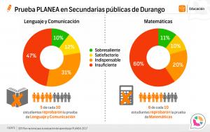 Prueba Planea Durango, secundarias públicas 2016-2017
