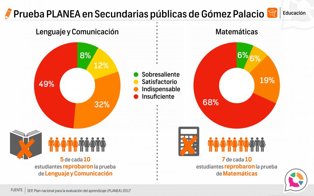Prueba Planea Gómez Palacio, secundarias públicas 2016-2017