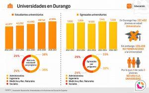 Universidad en Durango 2016-2017