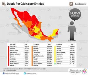 Deuda per cápita por entidad primer trimestre 2017