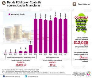 Deuda pública en Coahuila con entidades financieras
