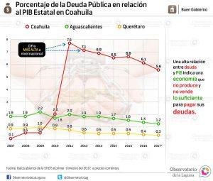 Porcentaje de la deuda pública en relación al PIB estatal en Coahuila