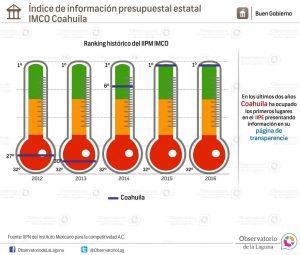 Índice de información presupuestal estatal IMCO Coahuila 2012-2016
