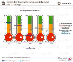 Índice de información presupuestal estatal IMCO Durango 2012-2016