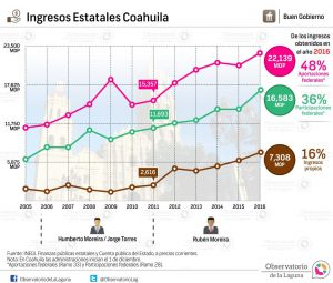Ingresos Estatales Coahuila 2005-2016
