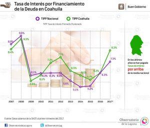 Tasa de Interés por Financiamiento de la Deuda en Coahuila 2007-2017*
