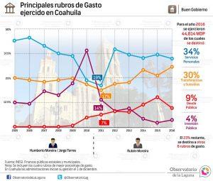 Principales rubros de Gasto ejercido en Coahuila 2005-2016