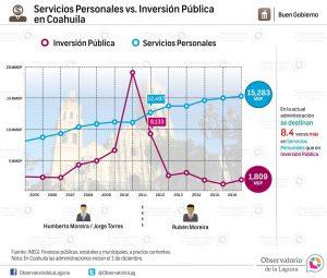 Servicios Personales vs. Inversión Pública en Coahuila 2005-2016