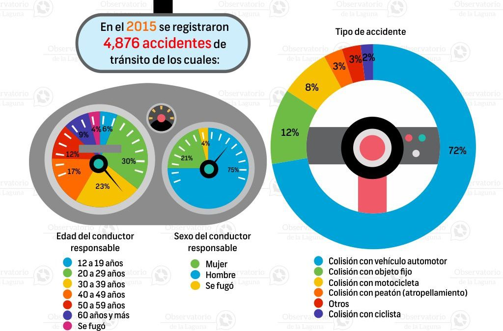 Accidentes de tránsito en Coahuila 2015