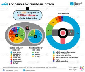 Histórico de accidentes de tránsito en Coahuila 2005-2015