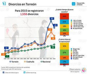Divorcios en Coahuila 2000-2015