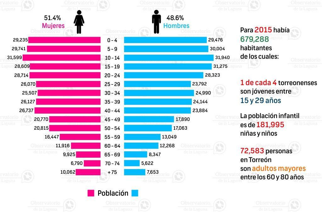 Pirámide poblacional en Coahuila 2015