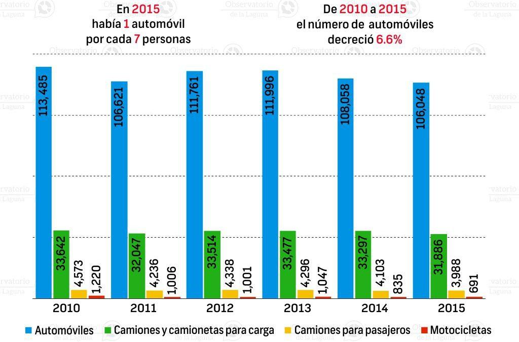 Vehículos de motor en Coahuila 2010-2015