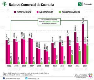 Balanza Comercial de Coahuila 2004-2014