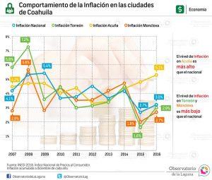 Comportamiento de la Inflación en las ciudades de Coahuila 2007-2016