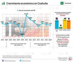 Crecimiento económico en Coahuila 2004-2016*
