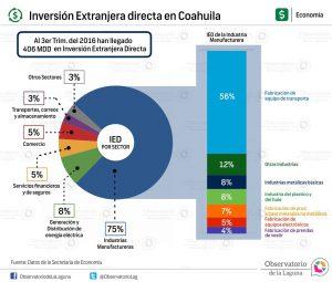 Inversión Extranjera directa en Coahuila 2016