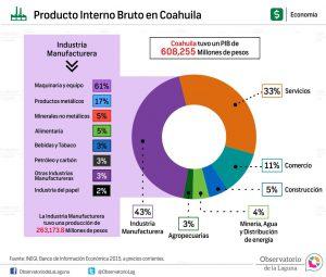 Producción Interno Bruto en Coahuila 2014
