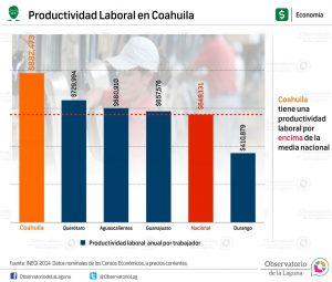 Productividad Laboral en Coahuila 2014