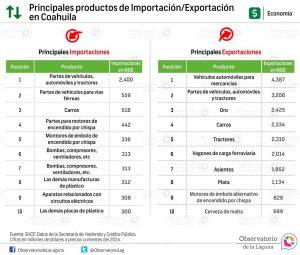 Principales productos de Importación/Exportación en Coahuila 2014
